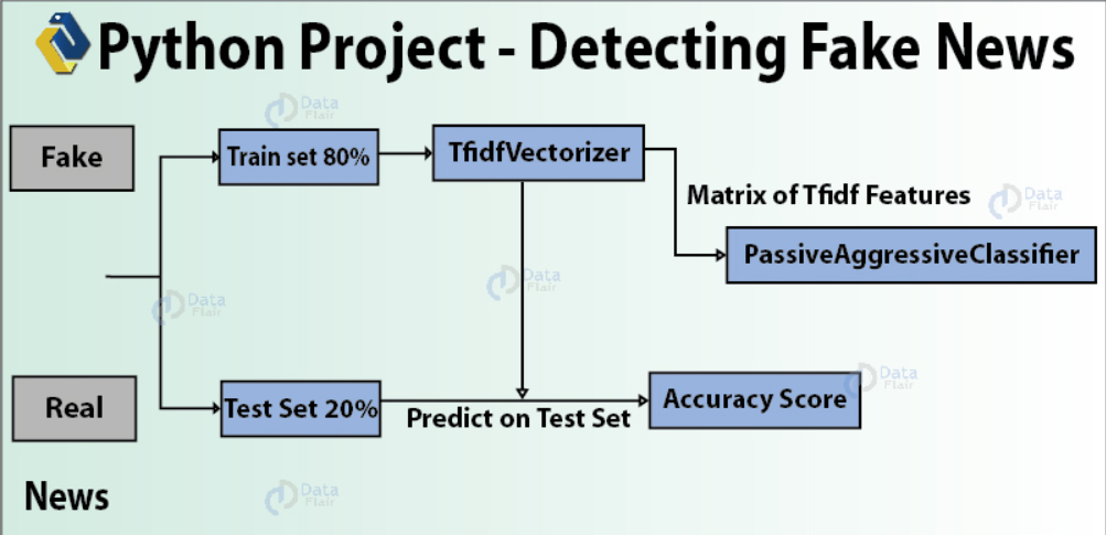 data science project ideas for final year students, detection of fake news