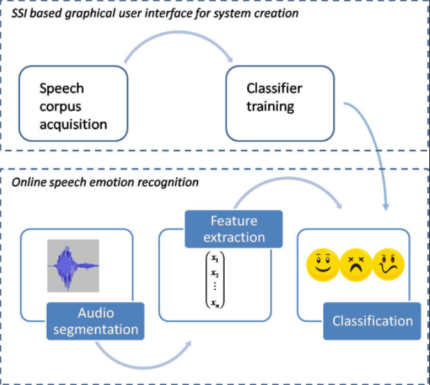 data science projects in python, speech emotion recognition