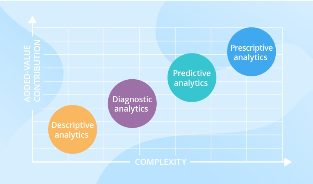 what is data science and and what are the 4 types of analytics