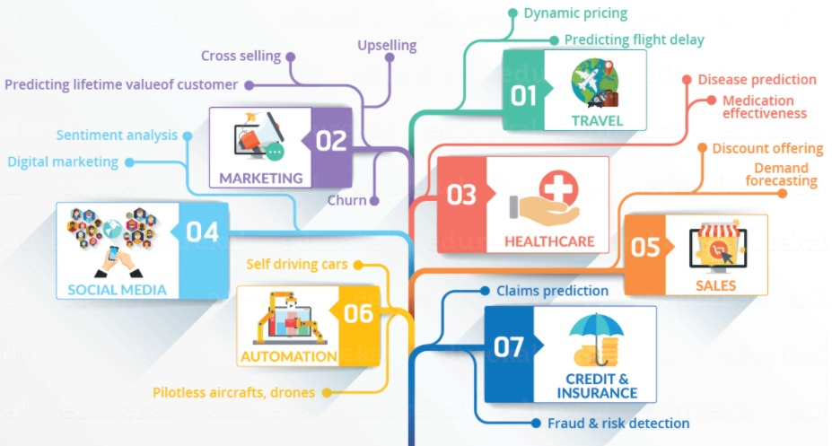 what is data science and what are the applications of data science