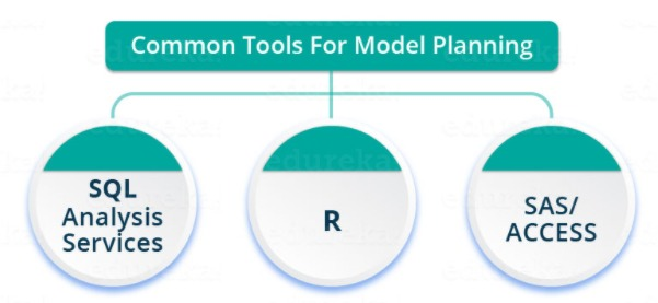 what is data science and what are the common tools for model planning