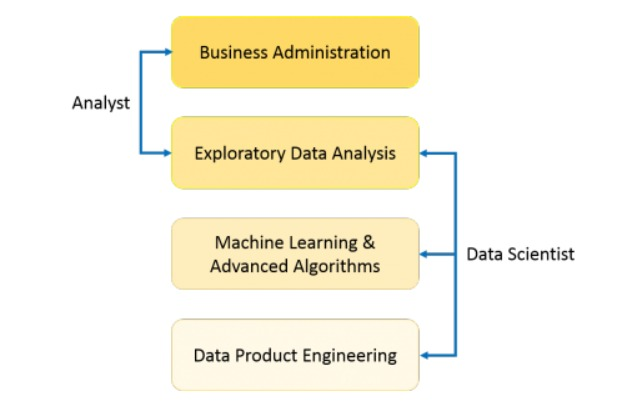 what is data science and how is an analyst different from data scientist