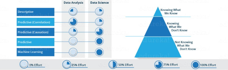 what is data science and how to start with data science