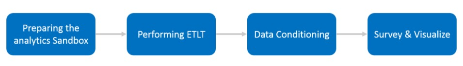 what is data science and what are the stages of data science project life cycle